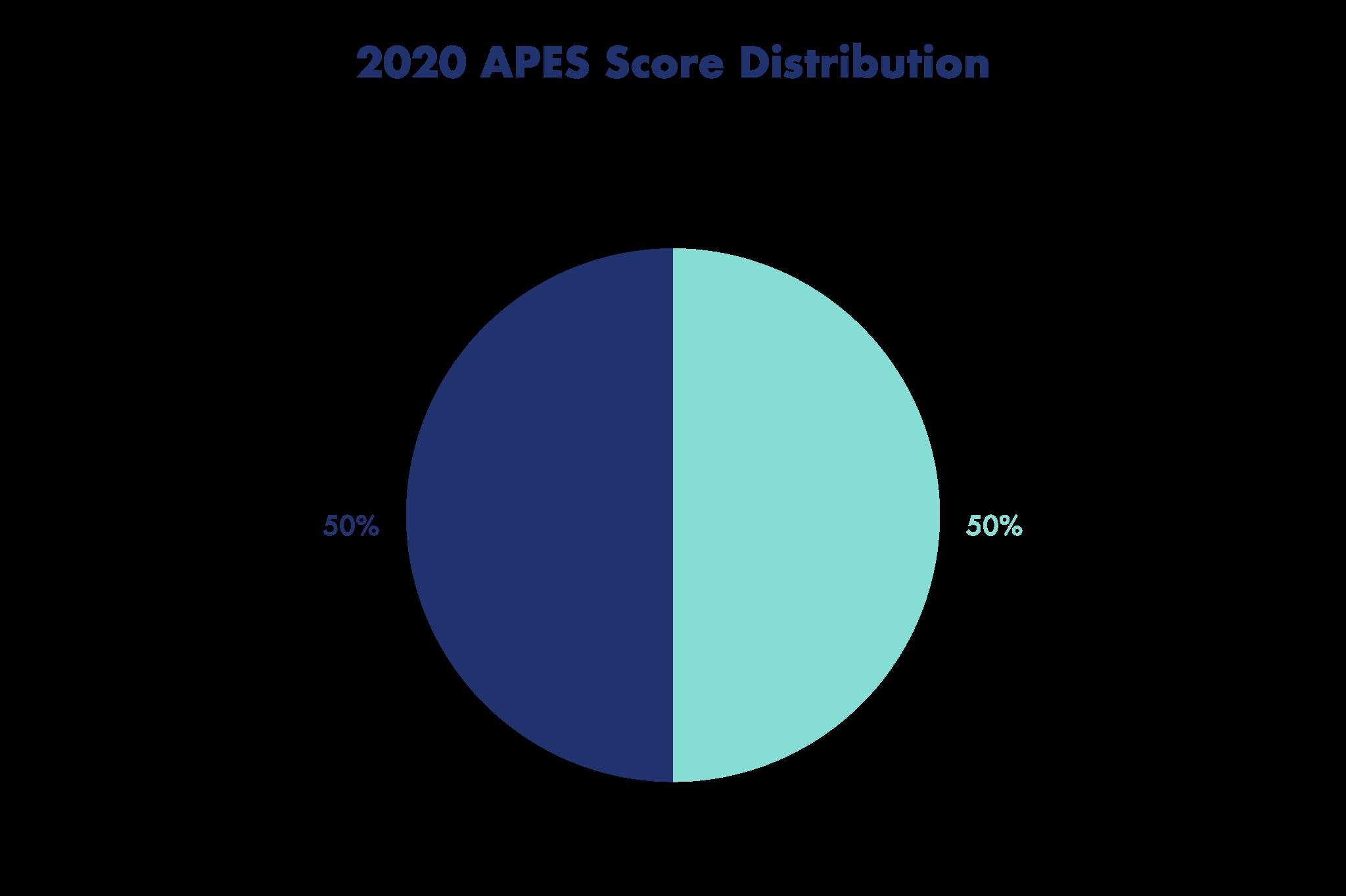 2020 APES Score Distribution
